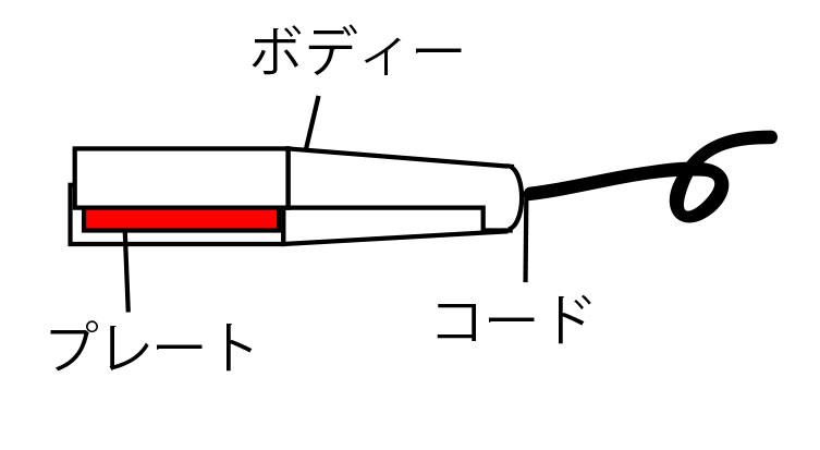ストレートアイロンの構造