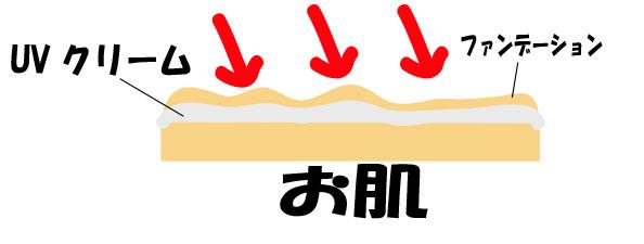 UVクリームのイメージ